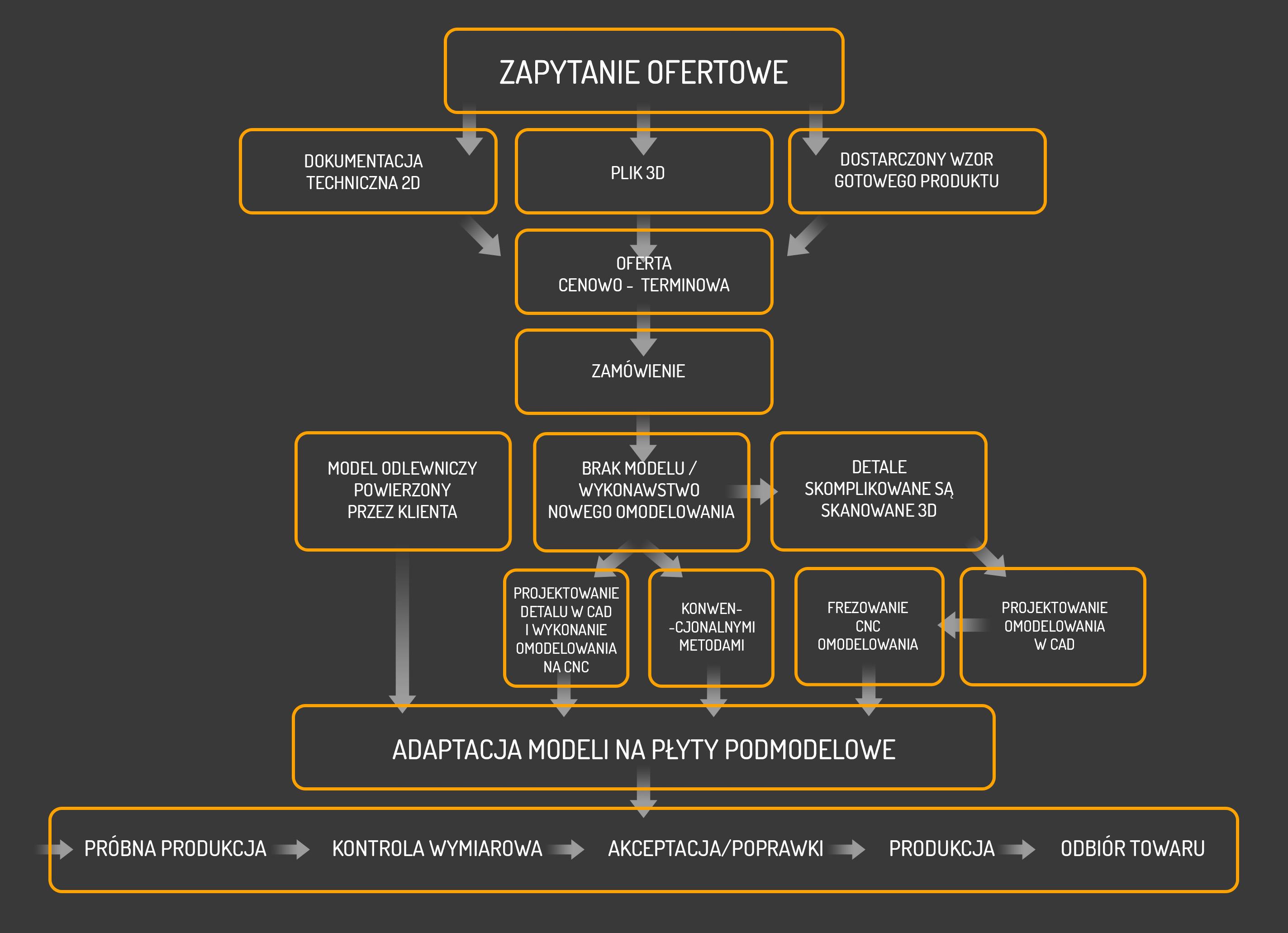 rawica-odlewnia-proces-wdroeni-produkcji